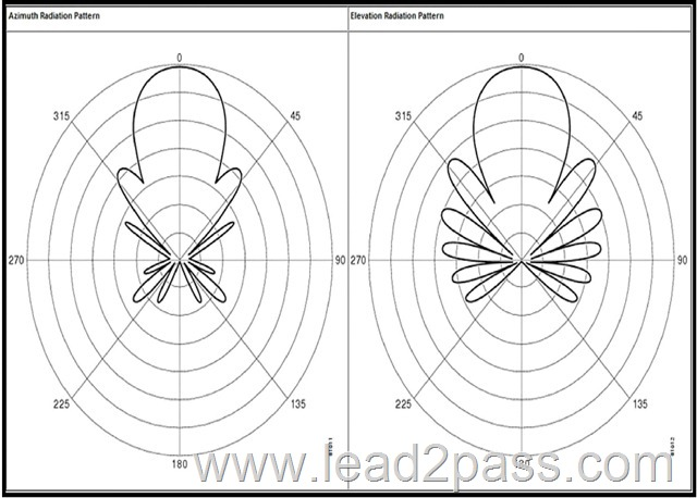 2016 updated lead2pass cisco 200