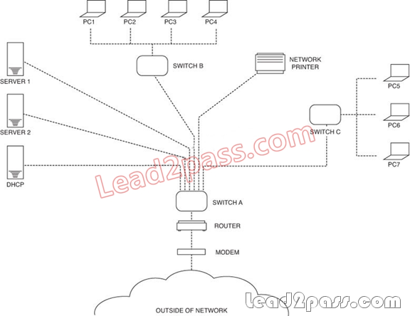 comptia a diagram a diagram of greek column free download latest 2014 pass4sure&lead2pass comptia n10 ... #14