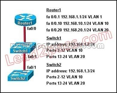 passleader-200-125-dumps-421