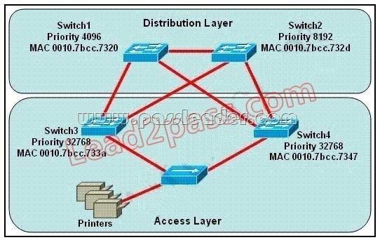 passleader-200-125-dumps-571