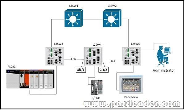 passleader-200-601-dumps-381