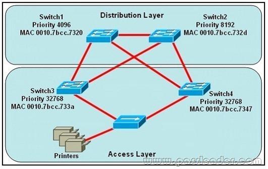200-105-vce-pdf-dumps-41