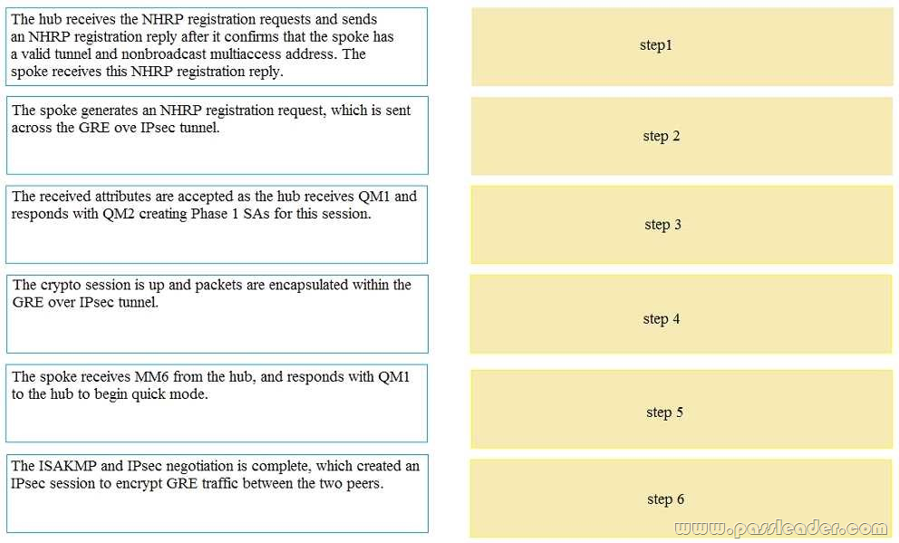 CCNP SIMOS 300-209 Exam Dumps with VCE and PDF (New Questions