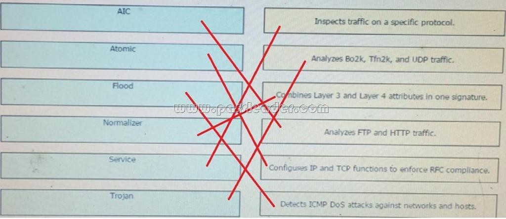 PassLeader Microsoft MCTS Premium Exam Dumps For Free