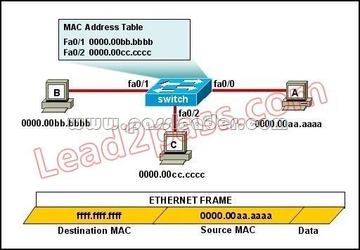 PassLeader-100-105-dumps-211