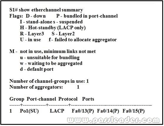passleader-300-115-dumps-661