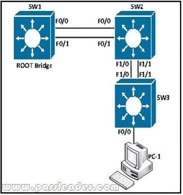 passleader-300-115-dumps-691