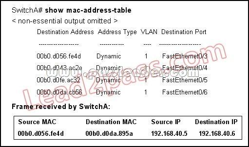 PassLeader-100-105-dumps-101