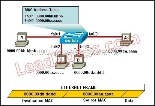 PassLeader-100-105-dumps-181