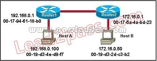 PassLeader-100-105-dumps-51