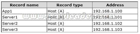 free-70-412-vce-pdf-dumps-2911