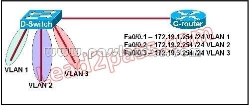 passleader-200-125-dumps-1131