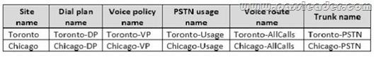 passleader-70-333-dumps-671