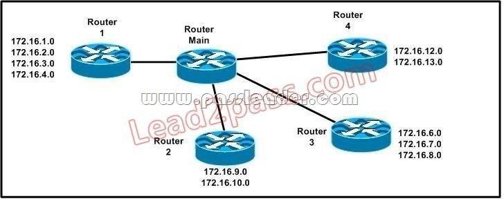 passleader-200-125-dumps-851