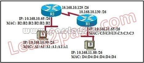 PassLeader-100-105-dumps-811