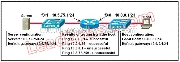 PassLeader-100-105-dumps-1231